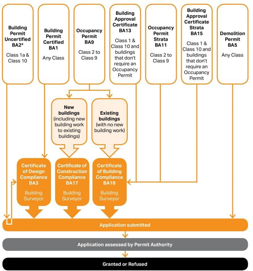 Building approval process chart, Western Australia.